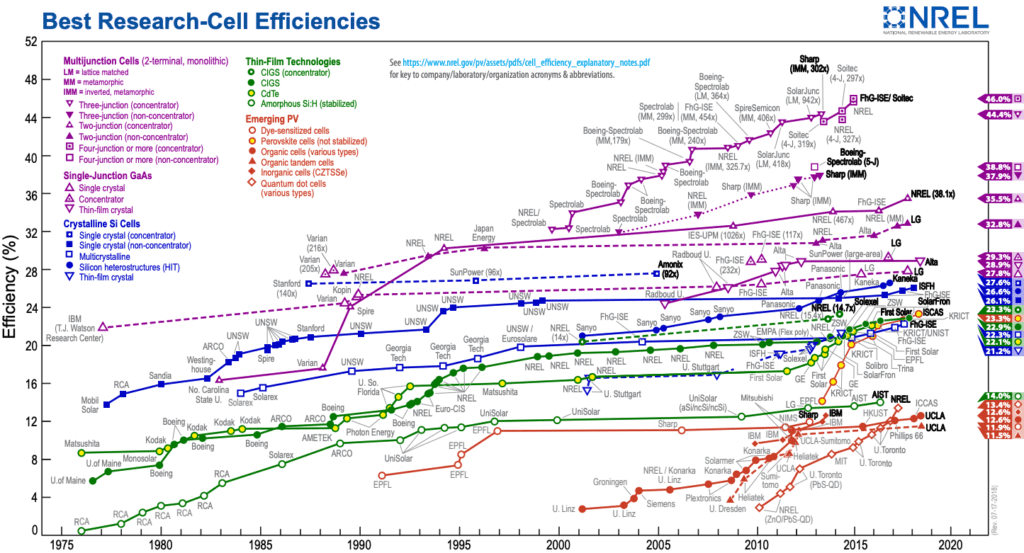 صورة عن آخر تحديث من مخطط تطور كفاءات الخلايا الكهروضوئية