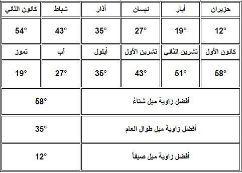 صورة توضح اختلاف زوايا ميل الألواح الشمسية خلال العام في المنطقة الداخلية في سوريا