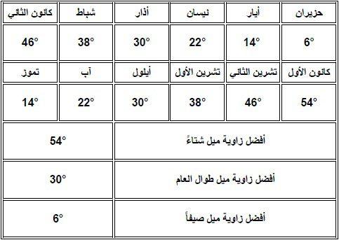 صورة توضح اختلاف زوايا ميلان الألواح الشمسية خلال العام في المنطقة الوسطى في الجزائر