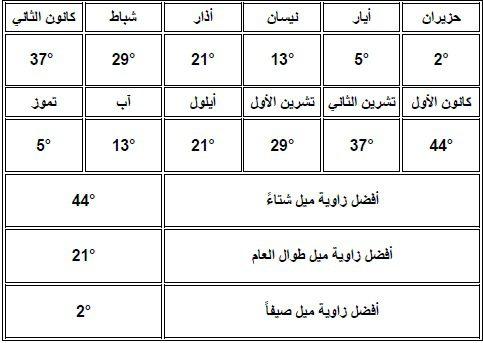صورة توضح اختلاف زوايا ميلان الألواح الشمسية خلال العام في المنطقة الجنوبية في الجزائر