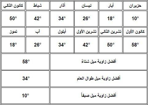 صورة توضح اختلاف زوايا ميلان الألواح الشمسية خلال العام في المنطقة الجنوبية في سوريا