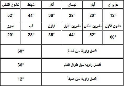 صورة توضح اختلاف زوايا ميل الألواح الشمسية خلال العام في المنطقة الساحلية في سوريا