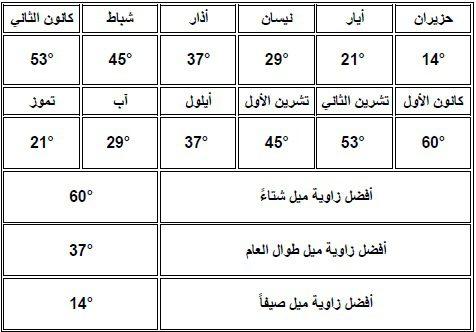 صورة توضح اختلاف زوايا ميلان الألواح الشمسية خلال العام في المنطقة الشمالية في الجزائر