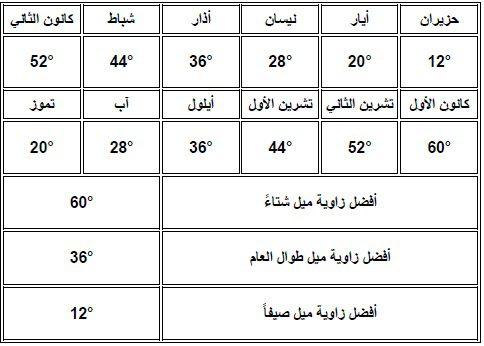 صورة توضح اختلاف زوايا ميلان الألواح الشمسية خلال العام في المنطقة الشمالية في سوريا