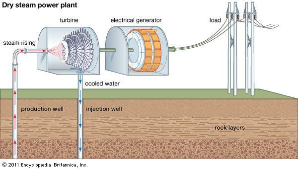 محطة طاقة كهربائية تعمل بالطاقة الحرارية وفق طريقة التبخير الجاف. Dry Steam power Plant
