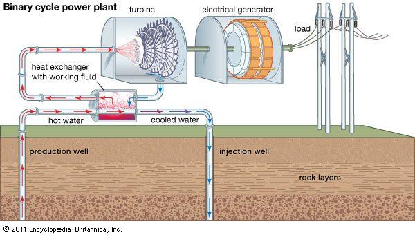 محطة طاقة كهربائية تعمل بالطاقة الحرارية وفق طريقة الدارة المزدوجة - binary cycle power plant