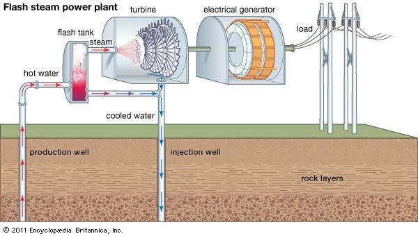 محطة كهربائية تعمل بالطاقة الحرارية وفق طريقة التبخير - Flash Steam power Plant