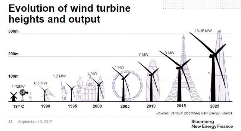 تطور عنفات الرياح بالإرتفاع و الإنتاجية