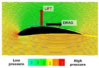 مقطع يوضح تدفق الرياح على العنفة واختلاف الضغط على جانبيها واتجاه القوى