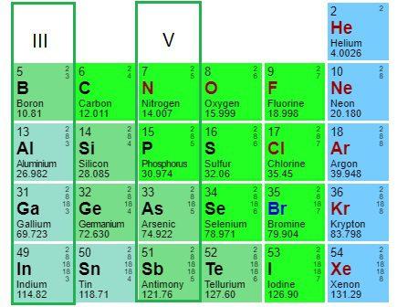 توضع عناصر ذات ثلاثة الكترونات حرة وخمس الكترونات في الجدول الدوري