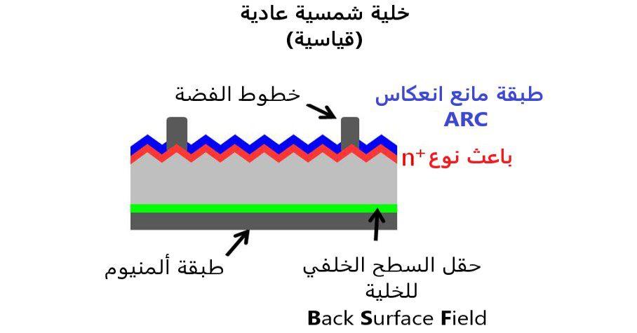نموذج يوضح أقسام الخلية الشمسية العادية (القياسية).