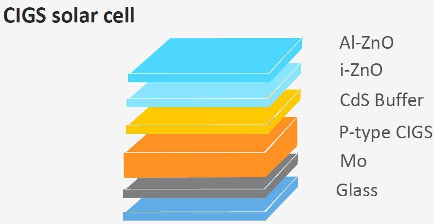 ترتيب طبقات خلايا CIGS