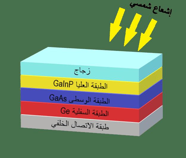 مخطط بسيط يوضح ترتيب طبقات خلية نوع ثلاثة - خمسة