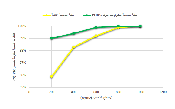 مخطط بياني يوضح مقارنة الكفاءة بين خلية شمسية عادية وخلية شمسية نوع PERC