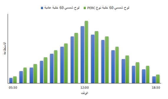 مقارنة الاستطاعة الناتجة من خلية شمسية عادية وخلية شمسية نوع PERC خلال يوم عمل