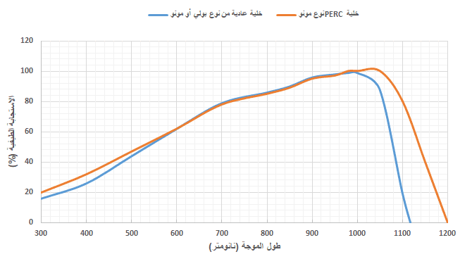 مقارنة الاستجابة الطيفية لخلية شمسية عادية وخلية شمسية نوع PERC لأطوال موجة مختلفة
