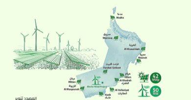 تنوير تعلن عن 11 مشروع هجين في سلطنة عمان (طاقة شمسية + ديزل + تخزين بالبطاريات)