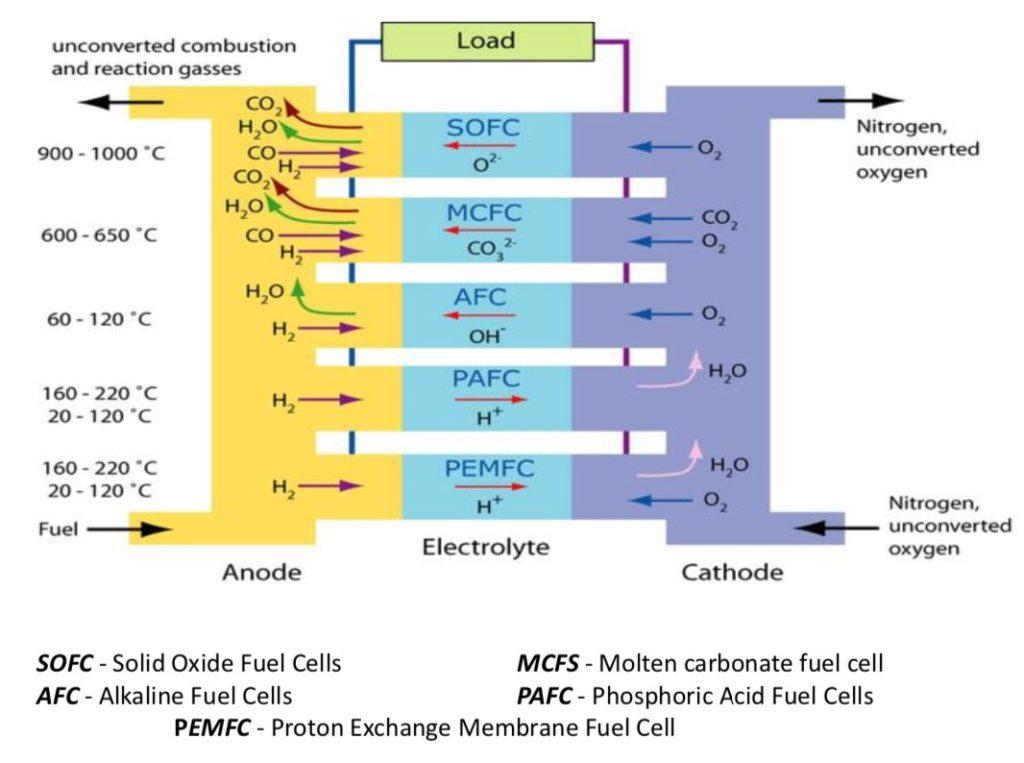 خلايا الوقود الغازية