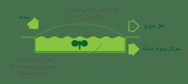 إنتاج الغاز الحيوي بطريقة الخلط التام