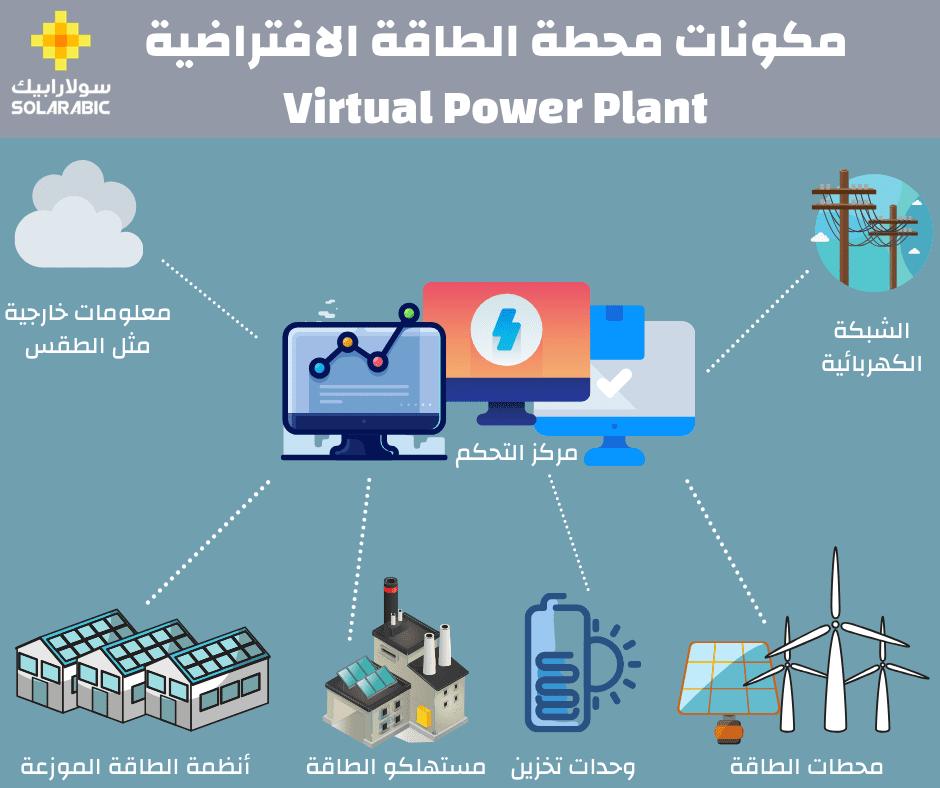 مكونات محطة الطاقة الافتراضية