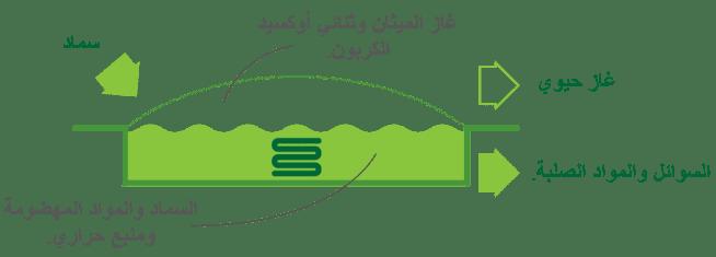 إنتاج الغاز الحيوي بطريقة سد التدفق