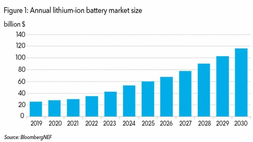 lithium-ion-market-size
