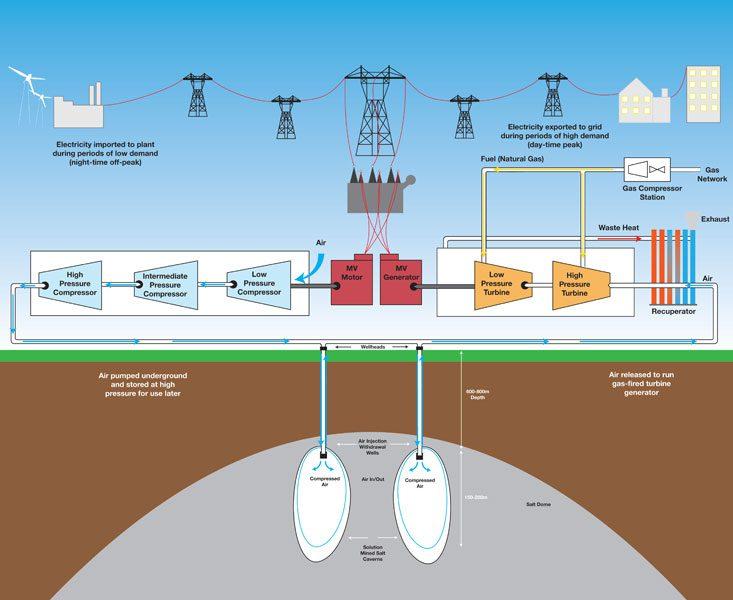 مبدأ عمل تخزين الطاقة بالهواء المضغوط