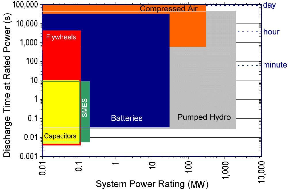 تخزين الطاقة بالهواء المضغوط بالمقارنة مع طرق التخزين الأخرى