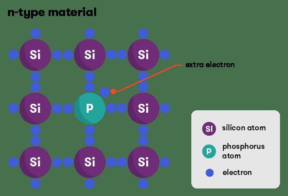 الخلايا الشمسية الكهروضوئية من نمط N