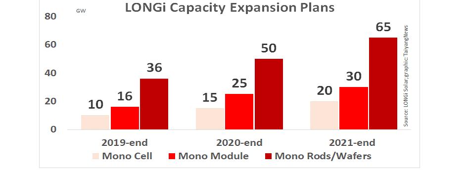 منشأة جديدة للونجي وتأثيرها على الانتاج بالمستقبل