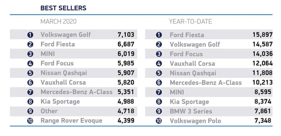 مبيعات السيارات الكهربائية في بريطانيا