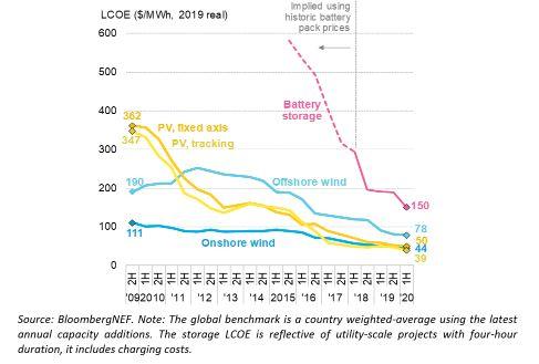 انخفاض سعر الكهرباء المتكافئ