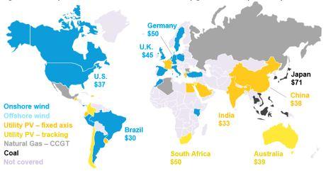 أرخص مصادر توليد الكهرباء بالجملة حسب الدولة في عام 2020