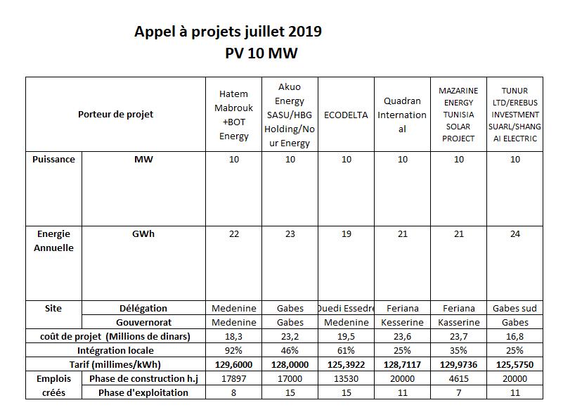قائمة بمشاريع الطاقة المتجددة في تونس