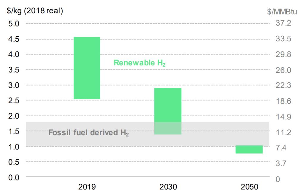 توقعات BNEF لتكلفة إنتاج الهيدروجين الأخضر