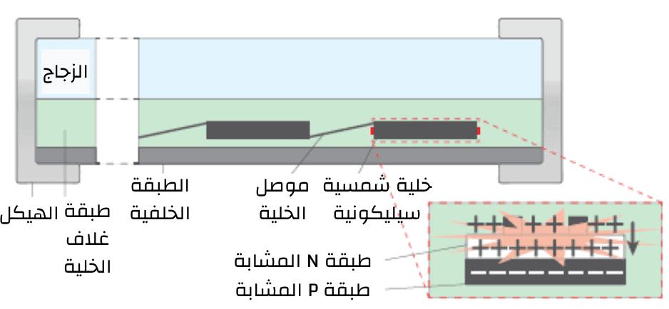 دارة القصر في وصلة P_N بعد تراكم أيونات الصوديوم على سطح الخلية