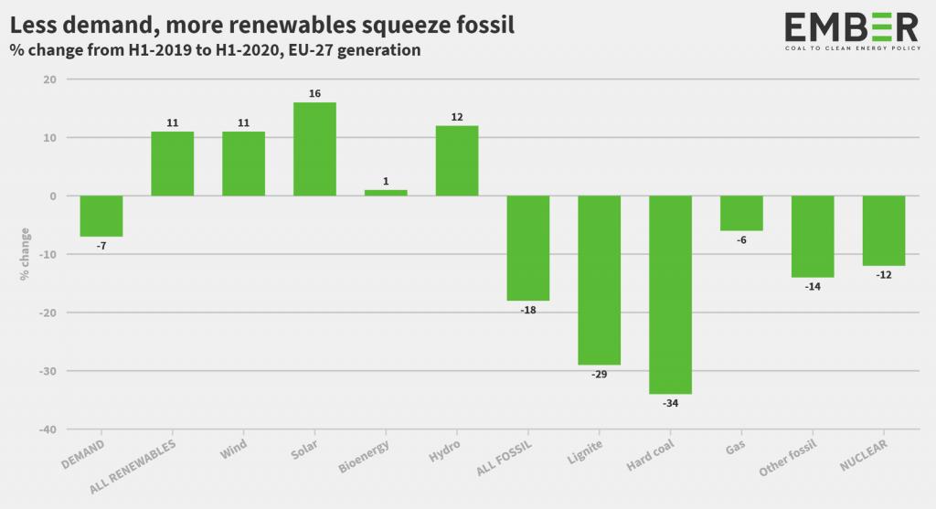 تفوق الطاقة المتجددة