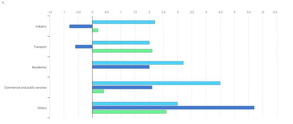 متوسط معدل النمو السنوي للاستهلاك النهائي للكهرباء في دول منظمة التعاون الاقتصادي والتنمية، 1974-2018