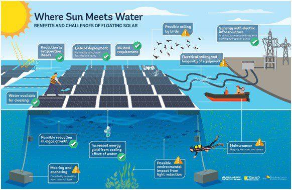 فوائد وتحديات الطاقة الشمسية الطافية [7].